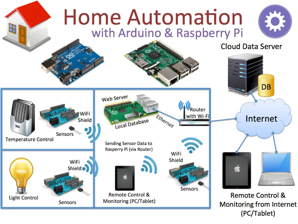 Home Automation: DIY Arduino ESP8266 Pinterest